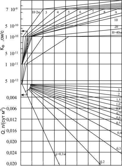 Номограмма бетон синонимы бетон