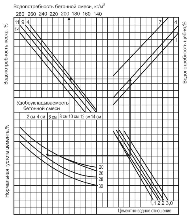 Номограмма бетон бетон в осинниках