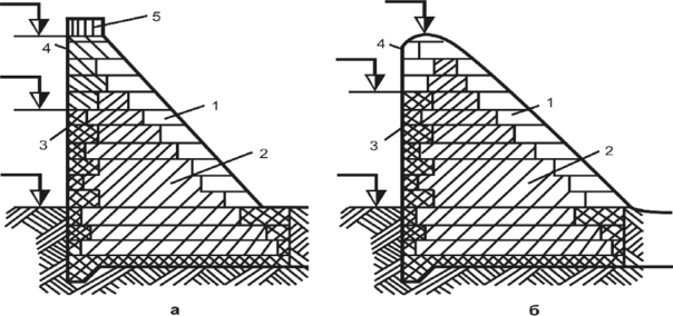 Получение гидротехнического бетона бетон купить в челябинске с доставкой м300
