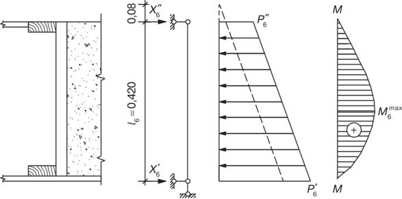 Боковое давление бетонной смеси облицовка керамзитобетона