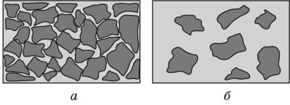 Структуры бетона виды морозостойкие пластификаторы для растворов цементных