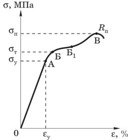 Диаграмма деформации стали при растяжении