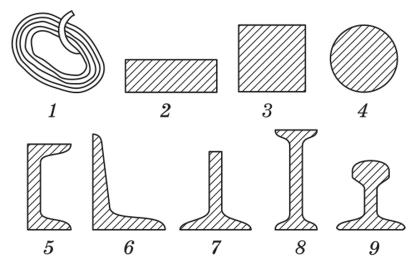 Основные профили сортовой прокатной стали