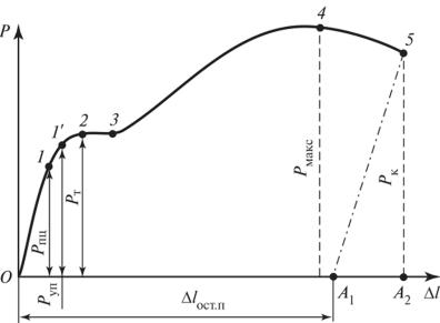 Все стадии деформации по диаграмме растяжения