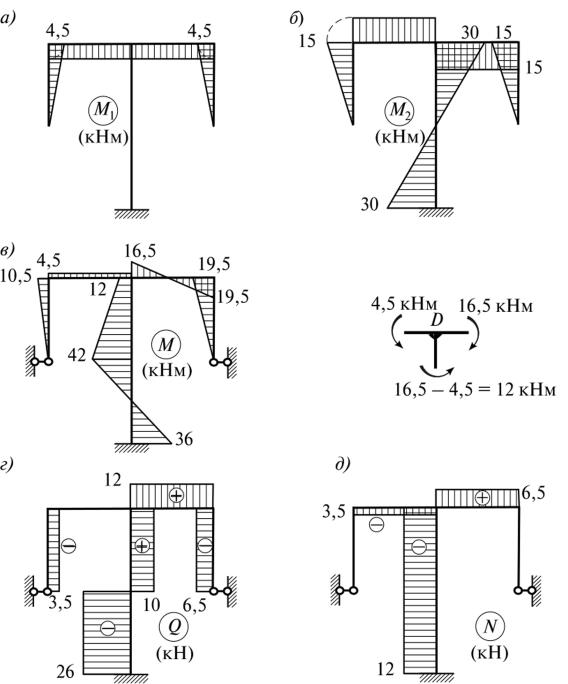 Метод сил строительная механика примеры решения задач решение симплекс методом задачу онлайн