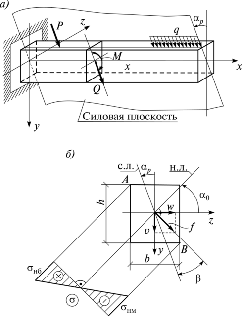 Косой изгиб решение задачи методические указания к решению задач по электротехнике