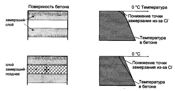 деструкции бетона