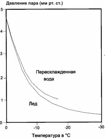 гидростатическое давление цементного раствора