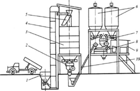 оборудование при приготовлении бетонной смеси