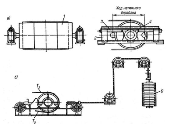 Бочкообразные барабаны конвейера с заводского конвейера сошел первый автомобиль новой модели это производство или распределение