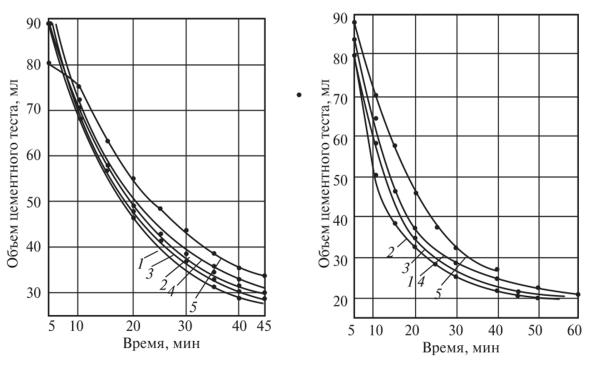Как на заводах сборного железобетона ускоряют твердение бетона гидростоп для бетона