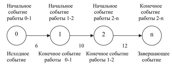 сетевые модели производства работ
