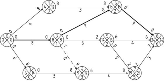 Критическими работами в сетевой модели комплекса работ екатерина ермакова