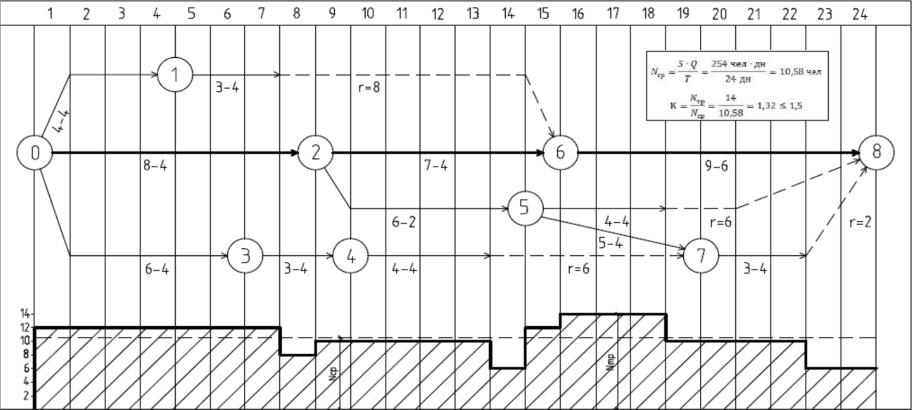 как построить сетевую девушка модель работ на графике