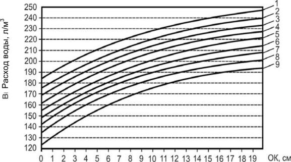Определение расхода воды бетонной смеси купить бетон с завода в пушкино