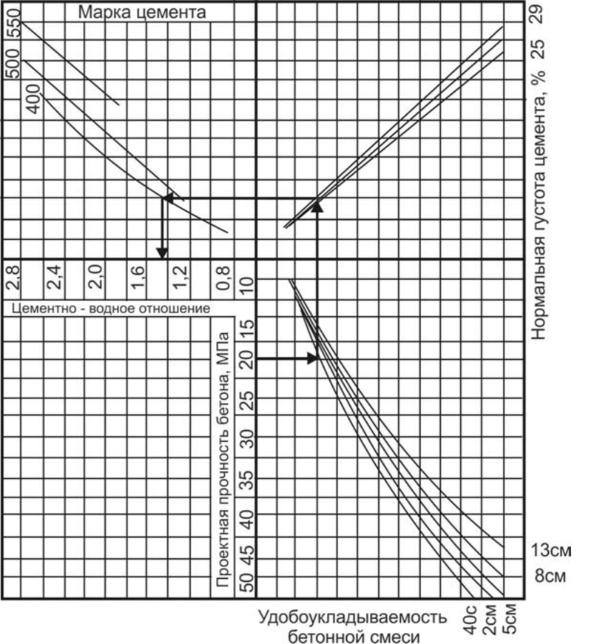 Номограмма бетон строительный песок на раствор