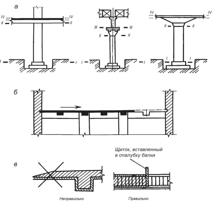 Высота свободного сбрасывания бетонной смеси при бетонировании колонн прайс лист бетона