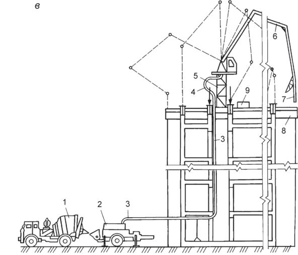 Подача и укладка бетонной смеси бетононасосами бетон в можге купить