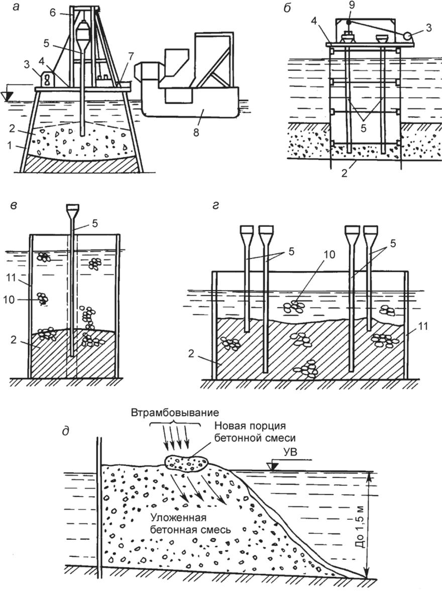 технология укладки бетонных смесей в конструкции
