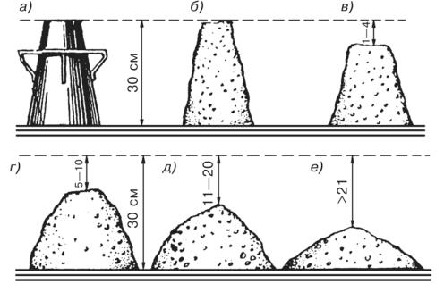 связность бетонной смеси