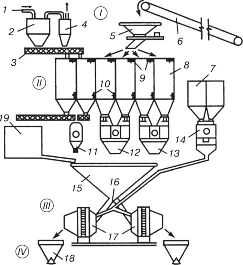 схемы приготовления бетонных смесей