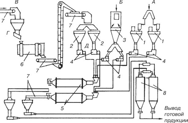 производство бетонных смесей отходы