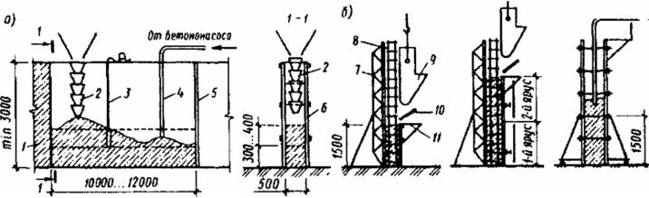 Укладка бетонной смеси в перекрытия вес 1 м3 фибробетона