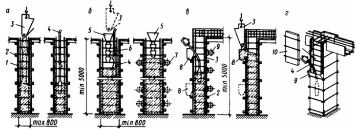 Подача бетонной смеси в колонны тепло бетон