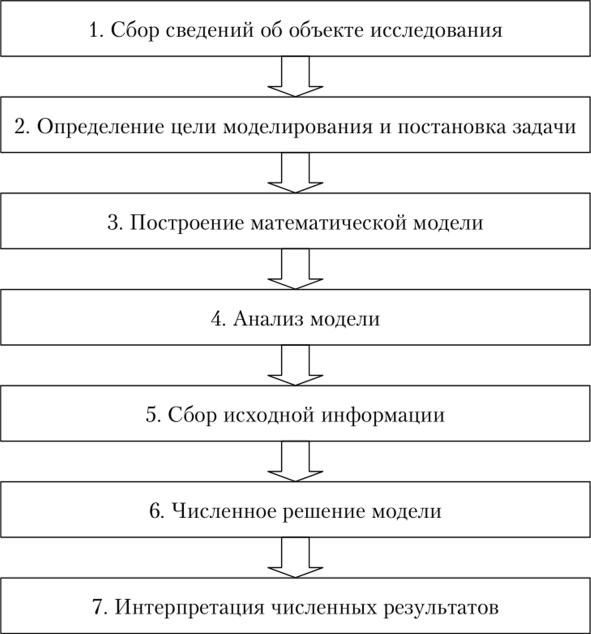 Этапы решений задач моделирования решить задачи по предвыборной агитации