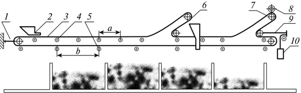Как определить длину транспортера ленточный конвейер для грунта