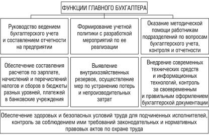 Функции главного бухгалтера организации нормативы в бюджетной организации для бухгалтера