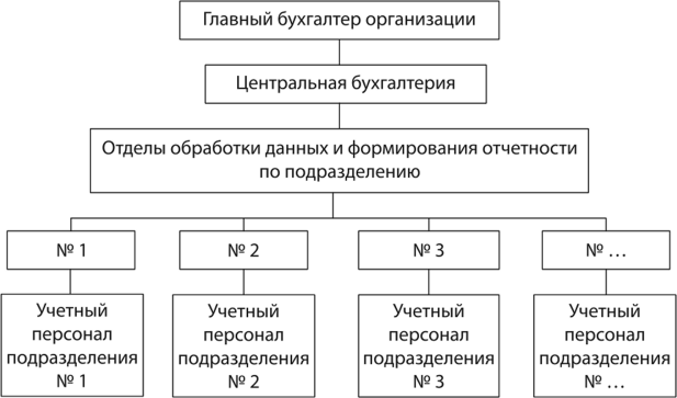 Бухгалтерия отделы когда можно подать декларацию 3 ндфл за 2019 год