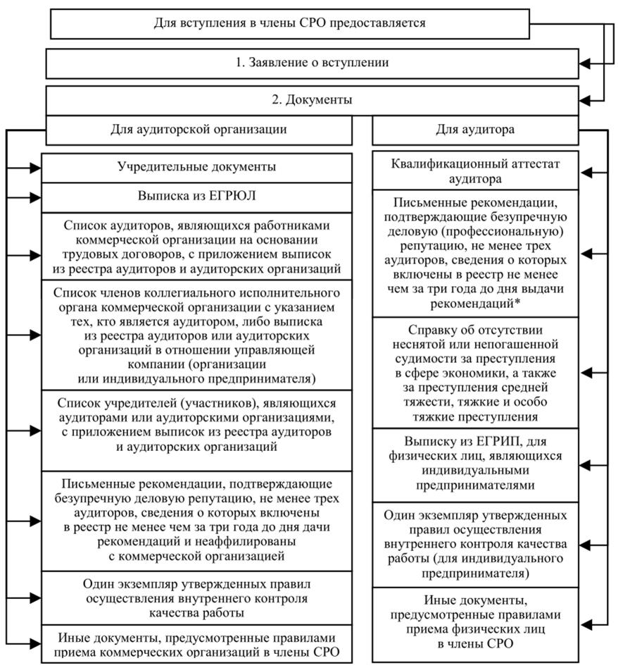 Документы, представляемые для вступления в членство саморегулируемой организации аудиторов