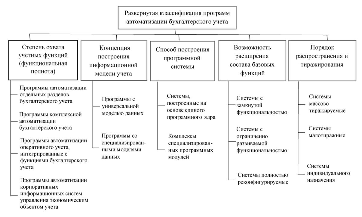 Услуги по установке программного обеспечения в бухгалтерском учете заголовки для бухгалтерских услуг