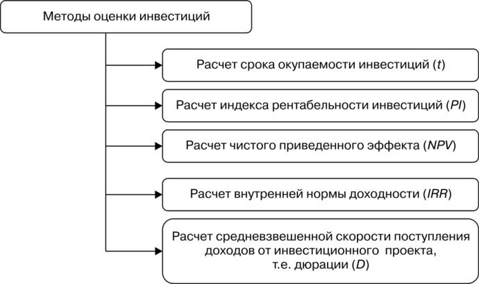 Методы оценки эффективности инвестиционных проектов
