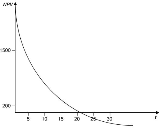 График NPVинвестиционного проекта