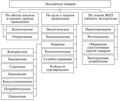 Статистические критерии оценки инвестиционного проекта