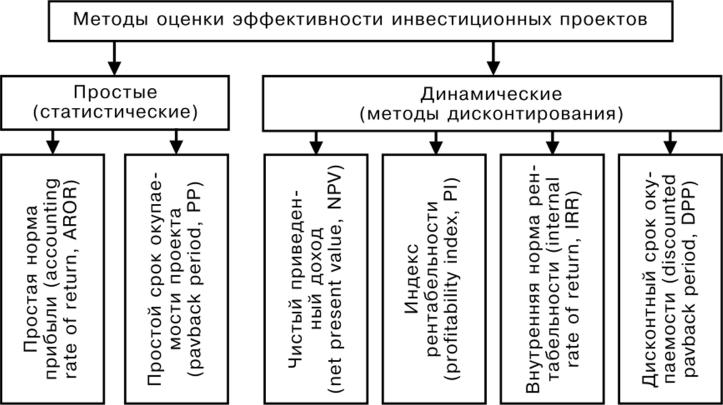 Методы оценки эффективности инвестиционных