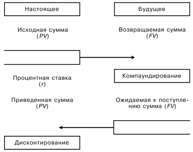 Механизм осуществления финансовых операций