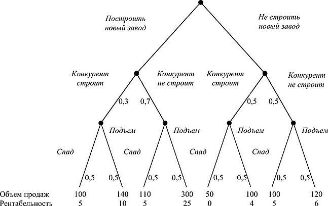 Дерево решений Стратегический менеджмент  Дерево решений Стратегический менеджмент