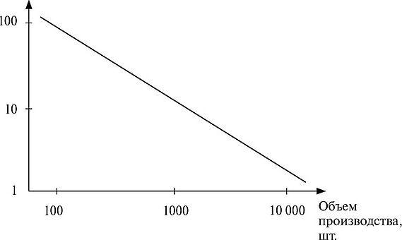 Эффект масштаба и кривая опыта Стратегический менеджмент Рис 5 Б Зависимость издержки масштаб производства