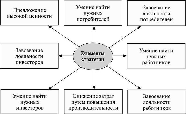 Стратегия ориентированная на лояльность Стратегический менеджмент