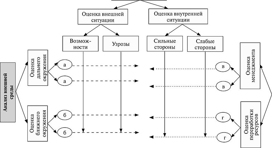 ТРиМ анализ Стратегический менеджмент