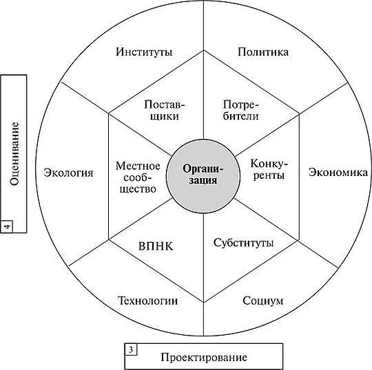 Анализ внешней среды организации Контрольные вопросы  Внешняя среда и инструменты выявления изменений ВПНК вероятность появления новых конкурентов