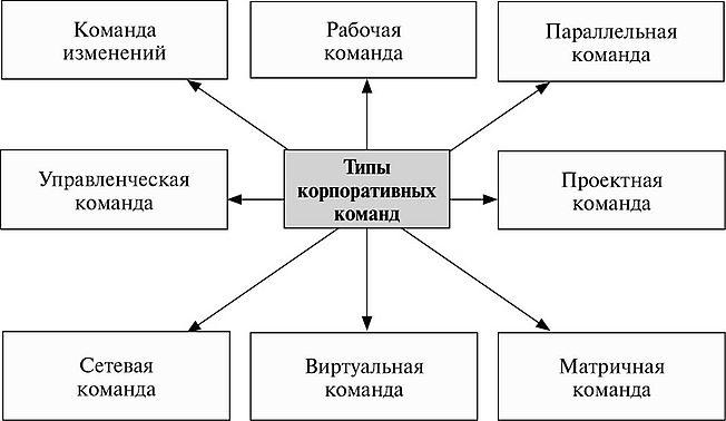 Командные изменения Организационные изменения Контрольные  16 3 Организационные изменения