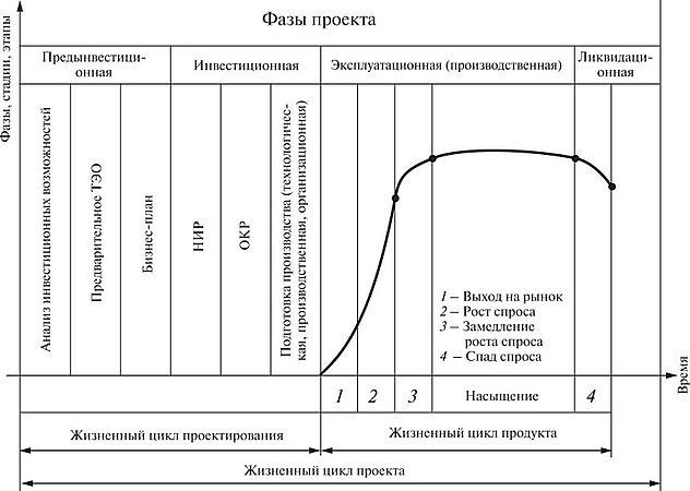 Цикл бизнес плана организационный план бизнес плане