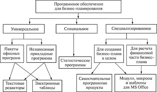 Программа по обсчету международного бизнес плана