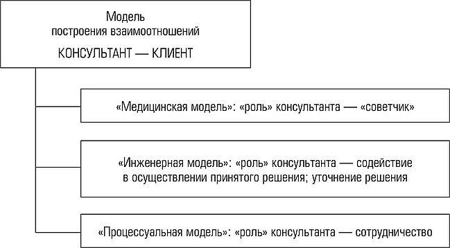 Модели работы организационного консультанта права беременной девушки на работе