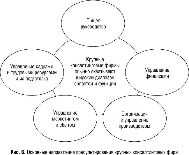 Область применения и возможности управленческого консультирования  организация и управление производством
