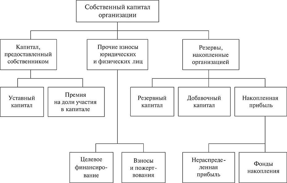 Шпаргалка резервный капитал банка, его роль и механизм формирования